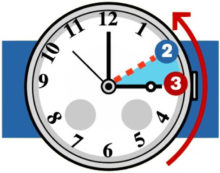 Questo fine settimana torna l'ora solare: lancette indietro di un'ora!