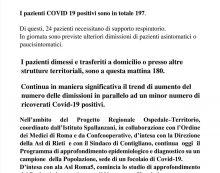 L'odierno bollettino medico dell'Istituto Spallanzani: scendono a 197 i positivi Covid19 ricoverati.