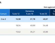 Elezioni comunali: ecco i dati dell'affluenza a Terracina, Fondi, Albano, Ariccia, Genzano e Rocca di Papa.